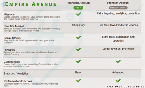 Empire Avenue // Standard Vs Premium Account // via #hshdsh