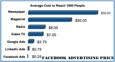 Facebook Advertising Price Tips | How Facebook Ads Auction Works - Facebook Advertising