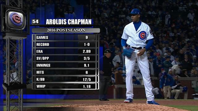 Chapman mantuvo inmaculado su promedio de carreras limpias en la Serie Mundial y rebajó a 2.61 el de toda la postemporada