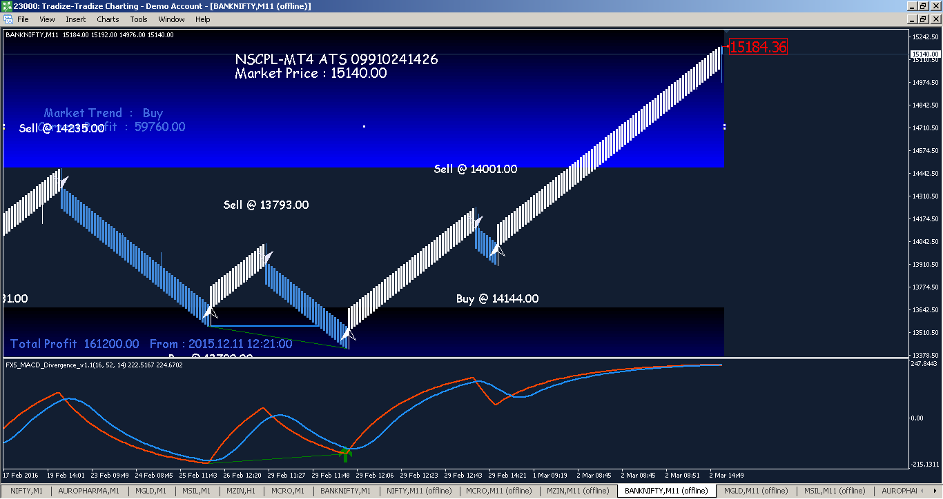 Bank nifty trading system