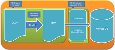 CCDA to JSON using MDHT & Mirth
