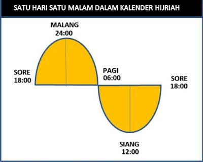 Sehari Semalam Kalender Hijriyah