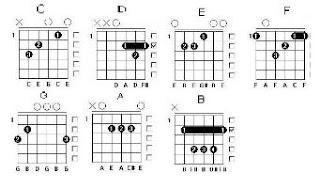 Kunci Gitar Dasar
