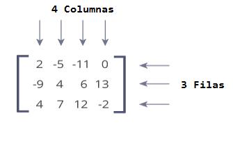¿Que es una Matriz?