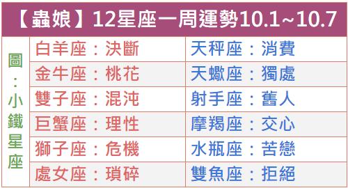 【蟲娘】12星座一周運勢2018.10.1~10.7