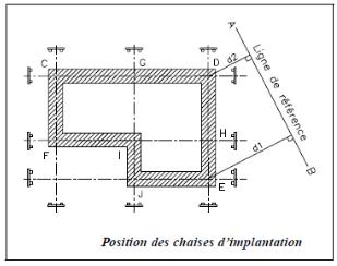 Cours construction chap 1 implantation archiguelma for Chaise d implantation