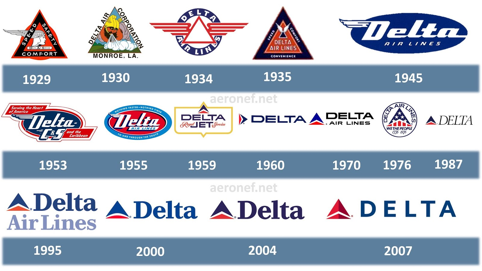 Delta Air Lines Logo History and Evolution