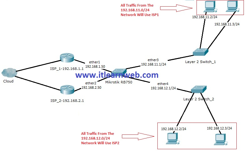 2016 - ISP Learn (Routers & Switches)