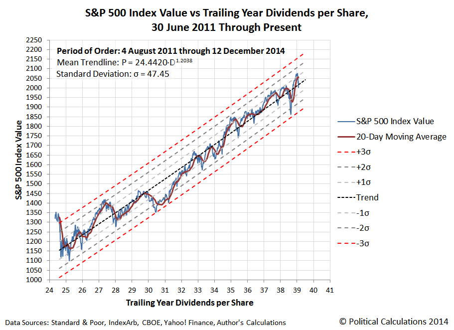 S&P 500 Index Value vs Trailing Year Dividends per Share, 30 June 2011 Through 14 December 2011