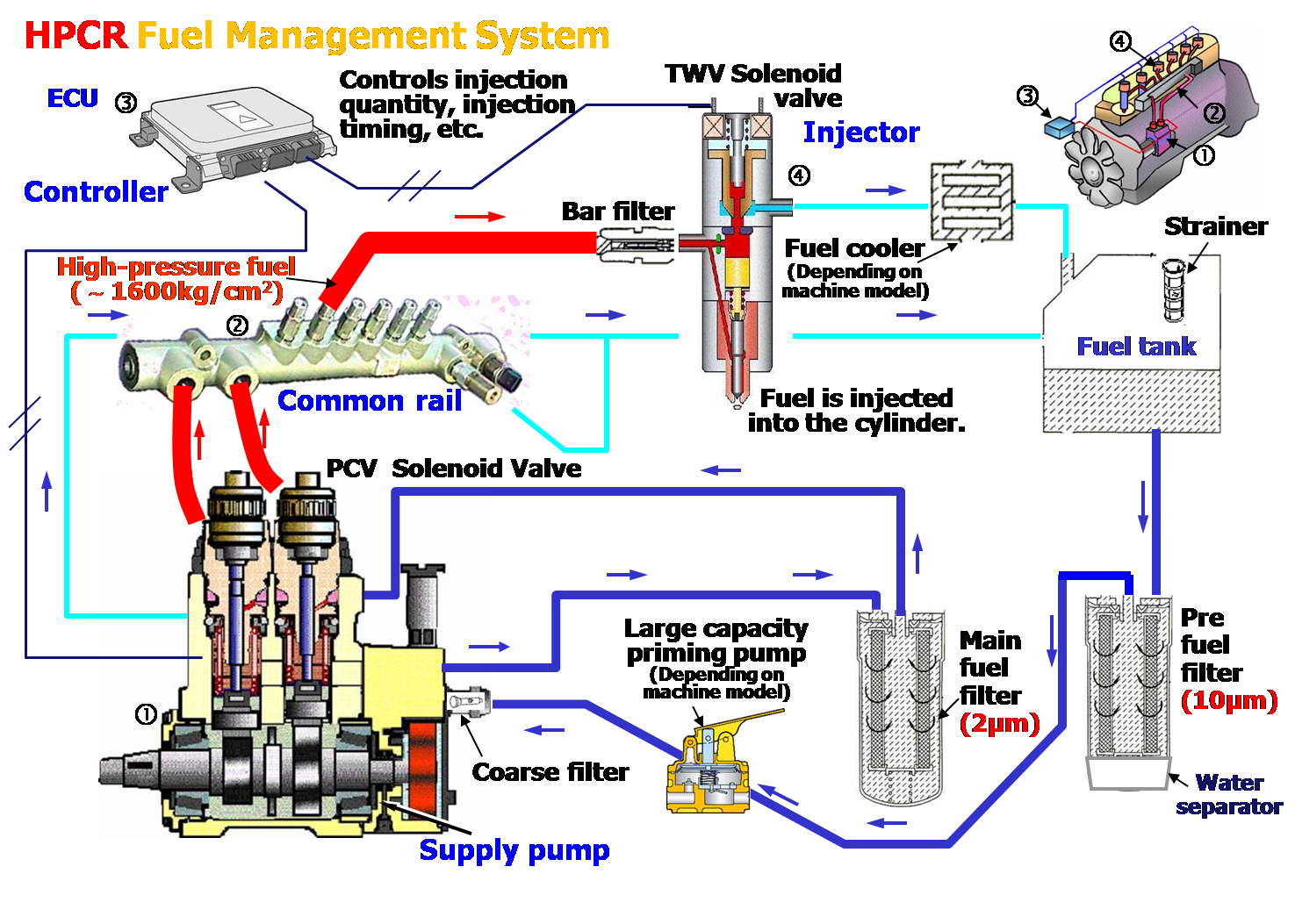 hight resolution of hpcr system cat c15 engine wiring diagram cat 3406 engine wiring diagram c15 acert