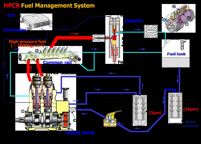medium resolution of  hpcr system cat c15 engine wiring diagram cat 3406 engine wiring diagram cat c15 acert