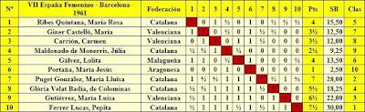 VII Campeonato femenino de ajedrez de España, clasificación final por orden del sorteo inicial
