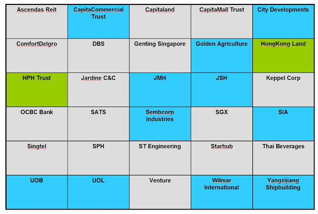 UNDERVALUED STI STOCKS,Ascendas Reit CapitaCommercial Trust,Capitaland,CapitaMall Trust,City Development, ComfortDelgro,DBS,Genting Singapore,Golden Agriculture,HongKong Land,HPH Trust ,Jardine C&C,JMH,JSH,Keppel Corp,OCBC Bank,SATS,Sembcorp Industries,SGX,SIA,Singtel,SPH,ST Engineering, Starhub,Thai Beverages,UOB,UOL,Venture,Wilmar International,Yangzijiang Shipbuilding