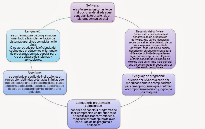 Desarrolla Software Utilizando Programacion Estructurada