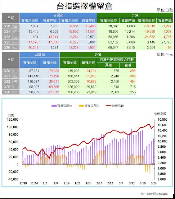 2019-3-26 統一期貨-臺指期權籌碼資料彙總   統一期貨 張景淵(若水期權)