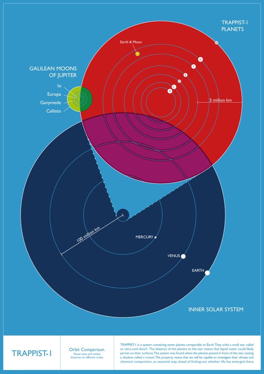 So sánh tương quan khoảng cách giữa những thiên thể trong các hệ: hệ vệ tinh lớn nhất của Sao Mộc, Hệ Mặt Trời và hệ TRAPPIST-1. Tỷ lệ đã được thay đổi khi so sánh chung nhưng tỷ lệ của từng hệ là đúng. Hình ảnh: IoA/Amanda Smith.