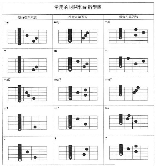 Easy Guitar Lesson: 必學! 常用的封閉和絃指型!