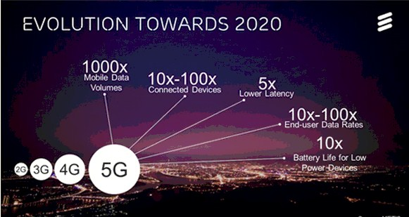 Pada tahun 2020, 5G akan membawa perubahan besar dalam dunia internet