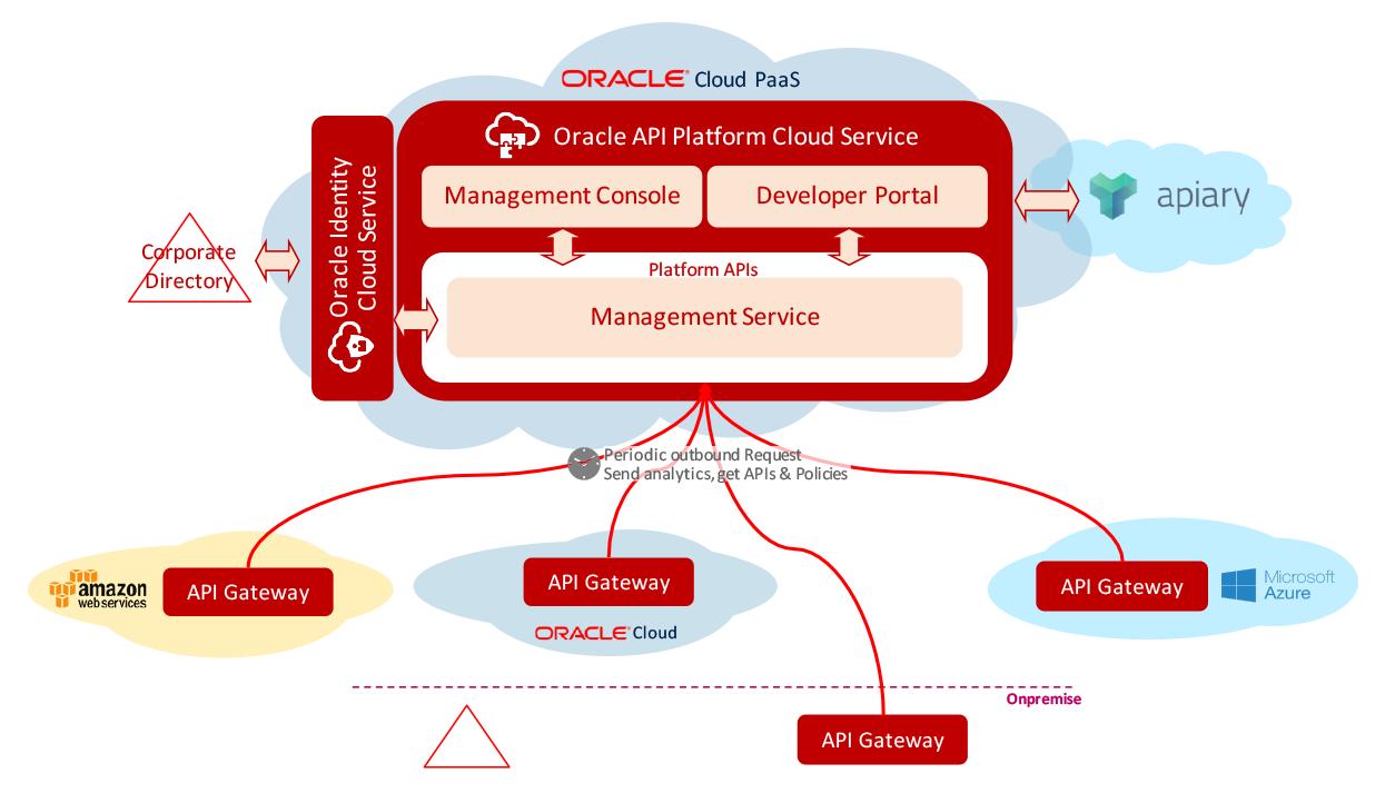 management service the management service is the cloud based system that underpins the management console developer portal and platform api  [ 1245 x 713 Pixel ]