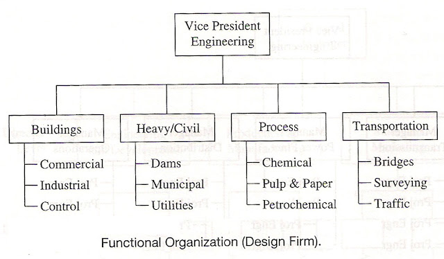Contoh Diagram Work Breakdown Structure (WBS)