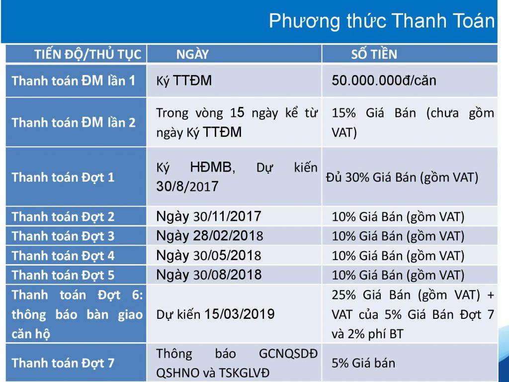 Phương thức thanh toán condotel dự án Cocobay Đà Nẵng