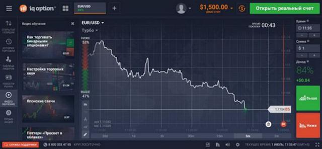 Скриншот торговой платформы IQ Option