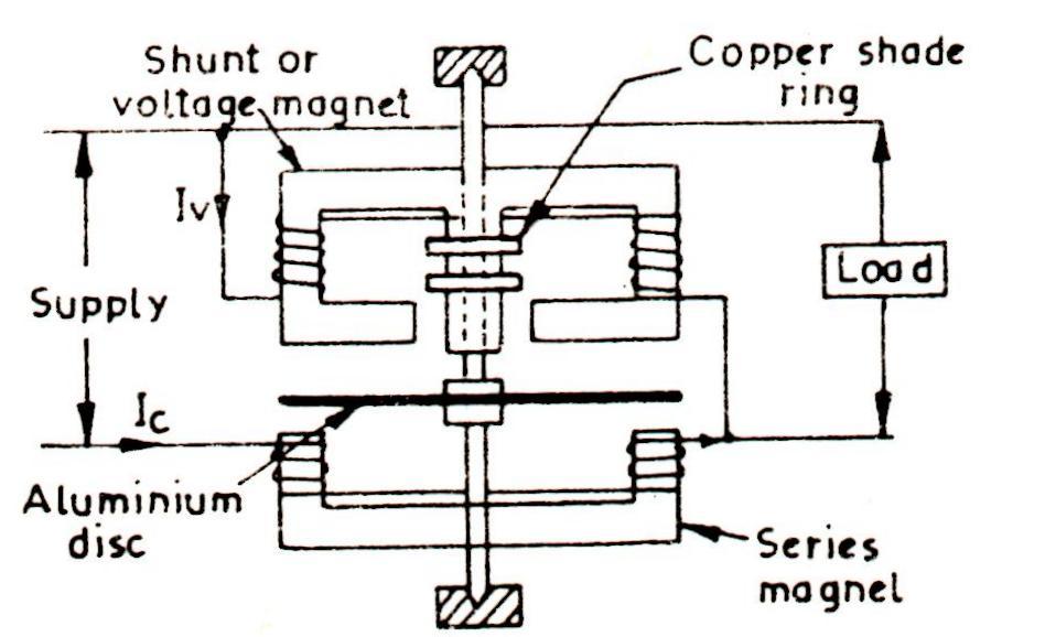 engineering notes induction type wattmeter engineering. Black Bedroom Furniture Sets. Home Design Ideas