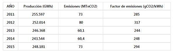 Esta web muestra en tiempo real las emisiones de CO2 asociadas a la generación de electricidad en Europa | DiarioRenovables | Energías renovables. Eólica, solar, fotovoltaica, baterías, movilidad sostenible