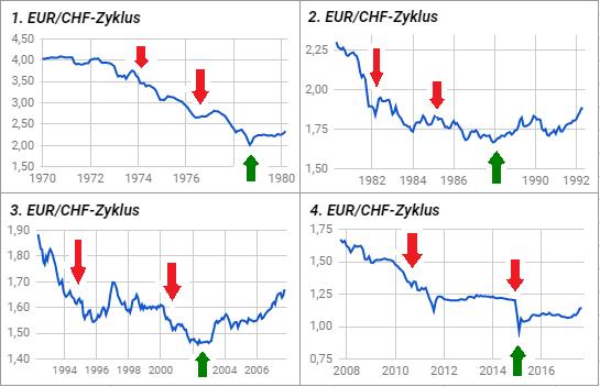 In diesem kurzen Wochenausblick stellen wir aktuelle Tradingideen für die Forex-Paare EUR/CHF und EUR/SEK, sowie für den Goldpreis und den US-Leitindex.