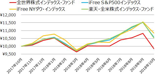 全世界株式インデックス・ファンド、iFree S&P500インデックス、iFree NYダウ・インデックス、楽天・全米株式インデックス・ファンドの基準価額の推移