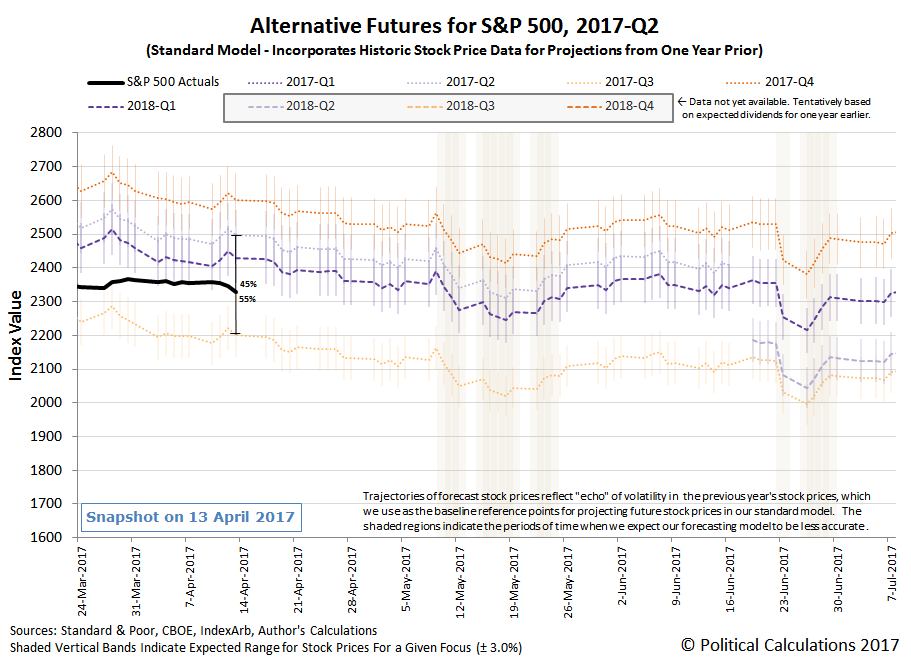 Alternative Futures - S&P 500 - 2017Q2 - Standard Model - Snapshot on 13 April 2017