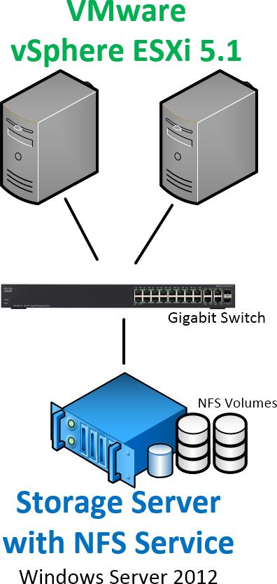 NFS Storage