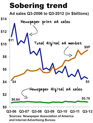 digital advertising revenues have been flatlining for decades