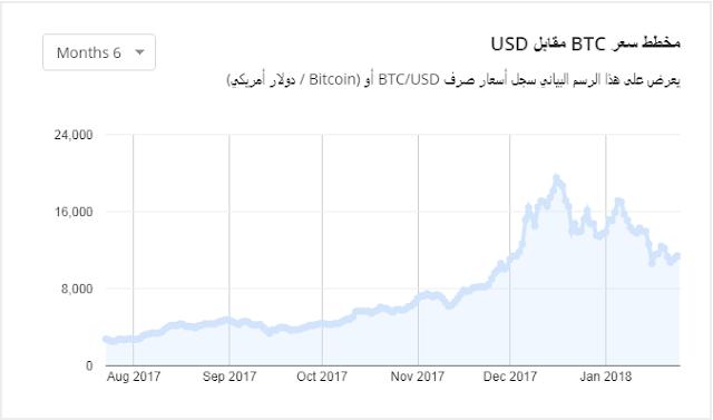مخطط-سعر-البيتكوين-مقابل-الدولار