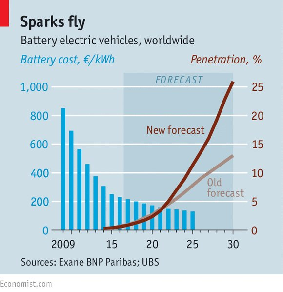 Solid State Battery Price Car Cost