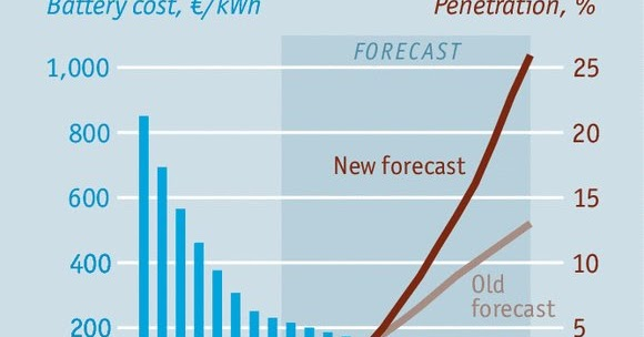 Battery Prices Falling >> Kirill Klip.: The Tide Is Coming: The Economist: Electric Cars Are Set To Arrive Far More ...