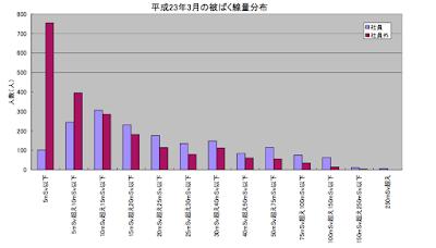 2011年3月の被曝線量分布