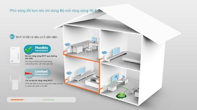 Thiet ke vị trí TP-Link Powerline Extender 300Mbps AV500 (TL-WPA4220KIT) trong nhà