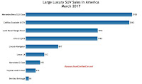 USA large luxury SUV sales chart March 2017