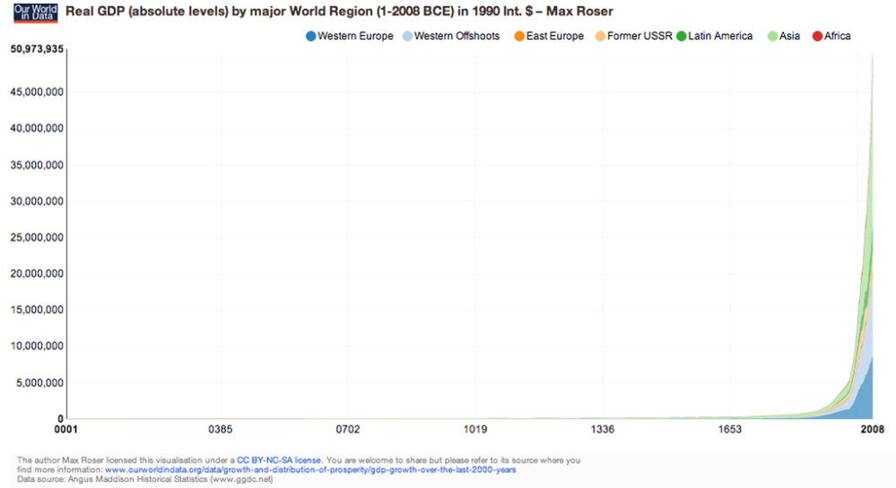 Real GDP by major World region (1 - 2008 BCE) in 1990 int. $