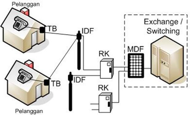 Jaringan Telepon Kabel