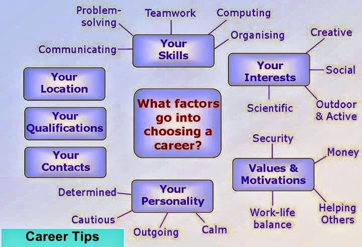 58 Common Interview Questions and Answers - Very imp for Job - personality interview questions and answers