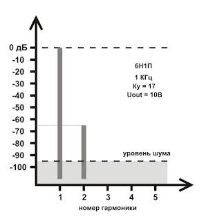 Спектр искажений при уровне выходного сигнала 10В