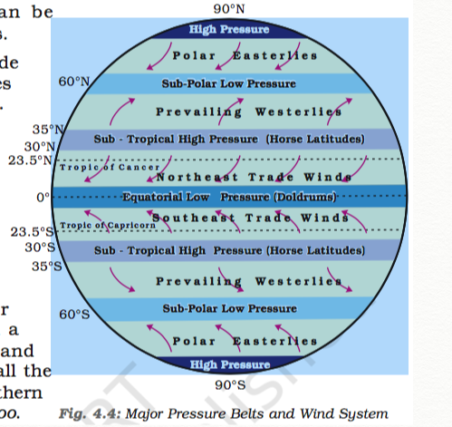 Thanksupsc t1 ncert vii our environment cyclone publicscrutiny Images