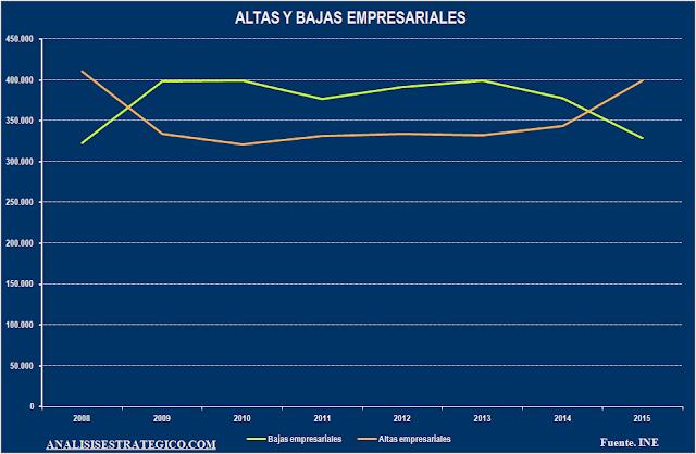 Altas y bajas empresariales 2008-2015