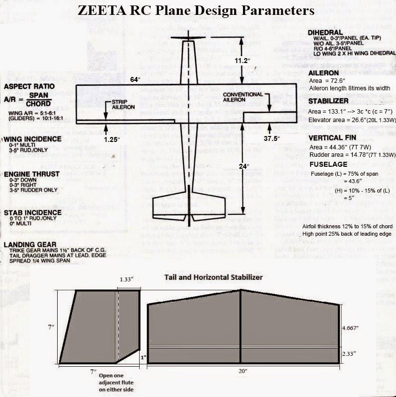 PROPELLAIR: Design