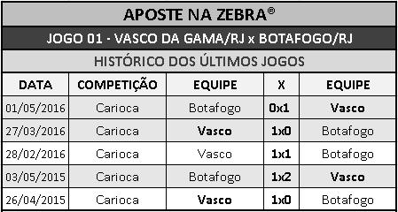 LOTECA 700 - HISTÓRICO JOGO 01