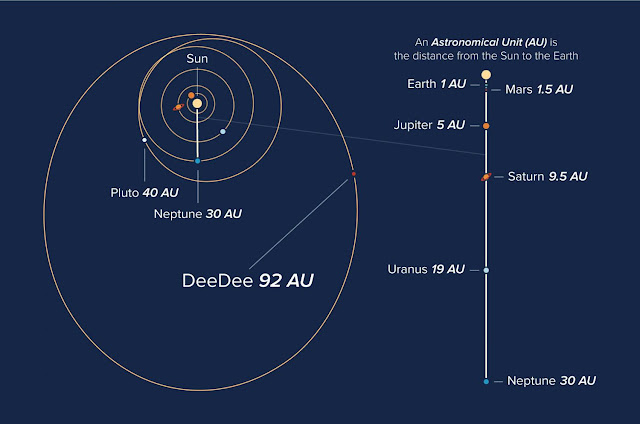 ALMA investigates 'DeeDee,' a distant, dim member of our solar system