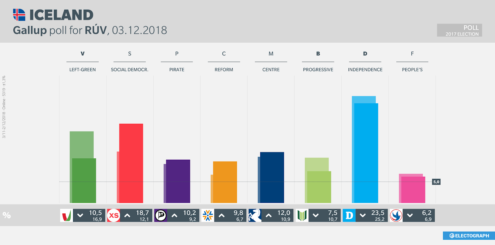 ICELAND: Gallup poll chart for RÚV, 3 December 2018