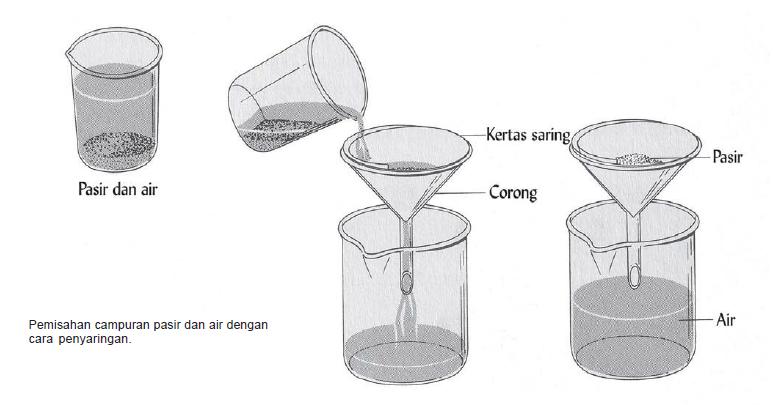 Cara Penyaringan Air Sederhana - Penjernihan Air